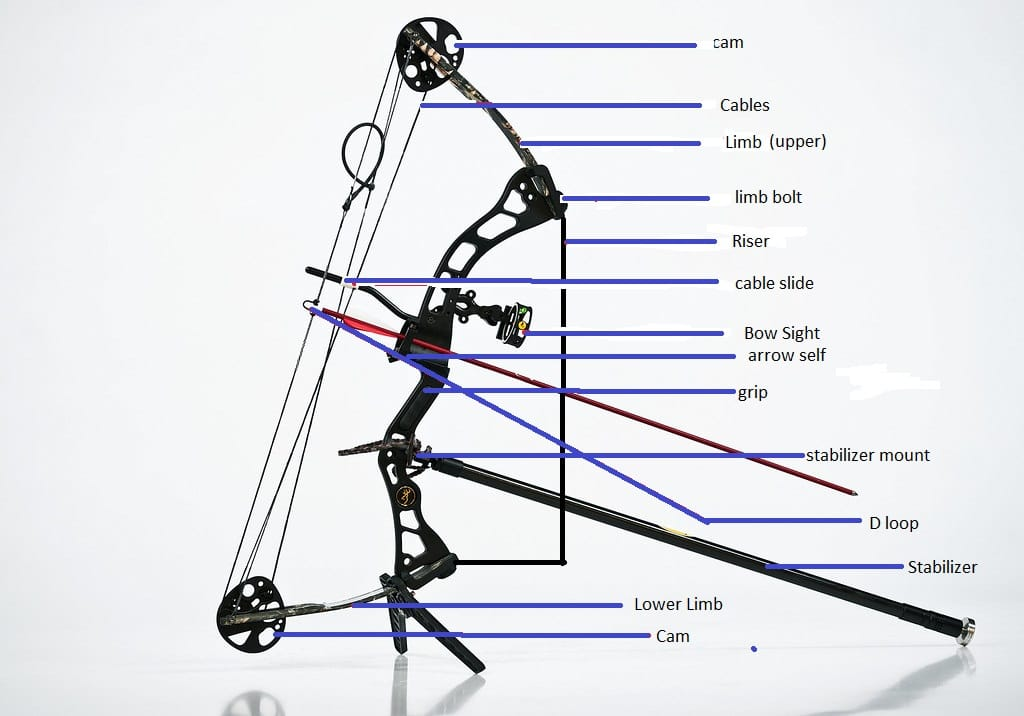 Different parts of compound bow